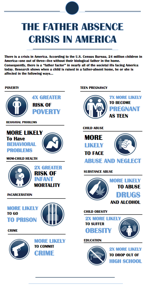 The Father Absence Crisis in America [Infographic] http://t.co/4znodAhxzb by @ryansanders http://t.co/zAYo01dulL