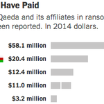 """@nytgraphics: France paid Al Qaeda at least $58 million in kidnapping ransoms since 2011. http://t.co/M5Bm9axs0q http://t.co/fe1WDZvEWL"""