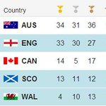 RT @BBCSport: Australia become the first country to break the 100 medal barrier at #Glasgow2014 http://t.co/c9eN4iYWPA http://t.co/miFzu6V8mp