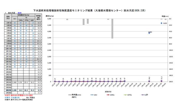 """自分で調べてないと知らないうちに殺されるパターン。""""@cmk2wl: なにこれ。今年2月に大量のヨウ素131が検出されてるじゃないの。 2月27日 4,650Bq/kg http://t.co/DErSx8DGs1 http://t.co/toqu0yjIdx"""""""