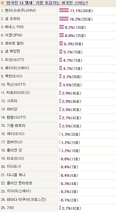 (Info)Henry got first place in a poll for 'most well liked foreign celebrity'! ^^ http://t.co/Hlf5TTHDwG http://t.co/T4zA5PjteE(luv_opera)