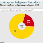 Young people are still biased against indigenous Australians, @BeyondBlue survey finds http://t.co/ffXc6Fo7CF http://t.co/UTvYGtiBpF