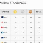 RT @ten_sports: #CWG2014 Day 6 was awesome. Heres the current medal standing. http://t.co/AY6T8Ngtqu