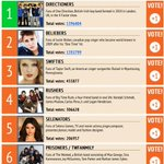 RT @ODWWFacts: On est repassé devant :) -Audrey #BestFandom2014 Directioners http://t.co/3xaiwro8WC
