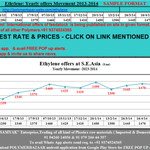 5/3 🅿🅱 Latest Offers Of #Ethylene -$/mt: (2013-14 Month wise movement) http://t.co/Gvwpqq8wd3   +91 9374524365 http://t.co/SyjCpfVvUF