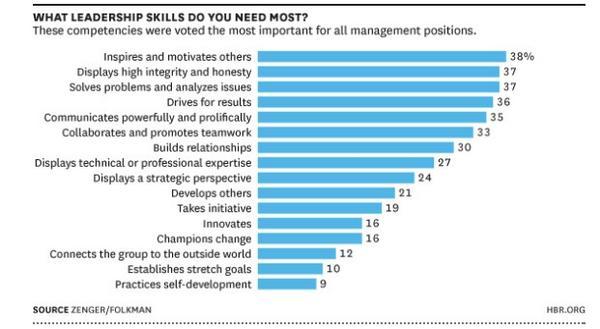 The most important leadership skills http://t.co/8Cmej50s6x http://t.co/dyCrgGSgut @HarvardBiz