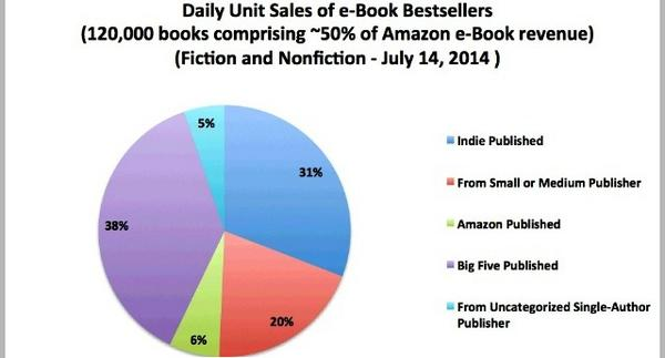 """Self-published ebooks now account for 31 percent of daily ebook sales on Amazon"" http://t.co/qrH4TLceSf http://t.co/NQ4o4LLKW8"