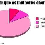 Gráfico das mulheres http://t.co/xkBSPtcKBh