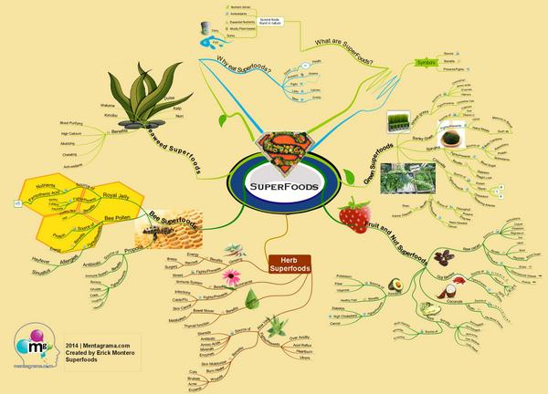 Do you like to eat healthily? Check out this Mind Map of the superfood options - can you think of any more? http://t.co/dwtX4IBmei
