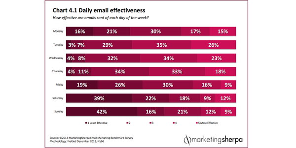 [Blog] #Email #Marketing: What is the best day to send an email? http://t.co/h1mqCdO7z0 http://t.co/tpp5JwZ3vD