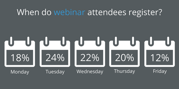 Do you know when your webinar attendees are most likely to register? #WebinarWednesday http://t.co/0BDmFPeE78