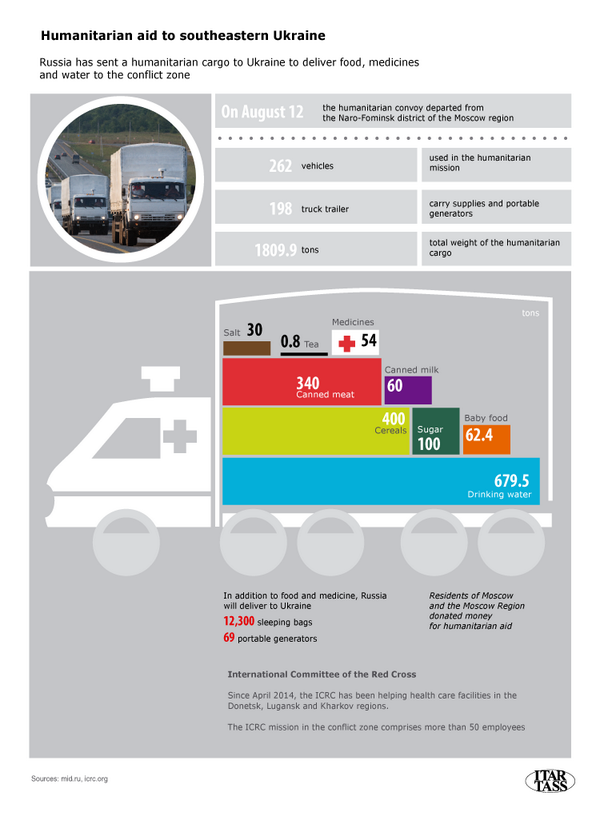 Russian Humanitarian Cargo to #Ukraine - Food, Medicines and Water. Infographics by @itass_en. @osce @ICRC http://t.co/MxSp92FAQF