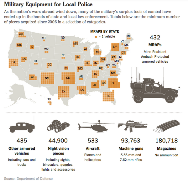 Since 2006, police have acquired 860+ armored vehicles, 94k machine guns. @nytimes:  http://t.co/0GOHXoI6qW #Ferguson http://t.co/1ZzmVaV7Te