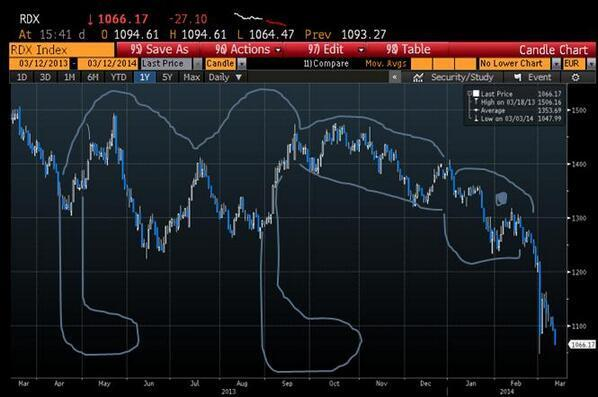 That BES sub debt chart looks a bit like my favourite technical analysis chart formation: the Vomiting Camel http://t.co/mavTICBOZ2
