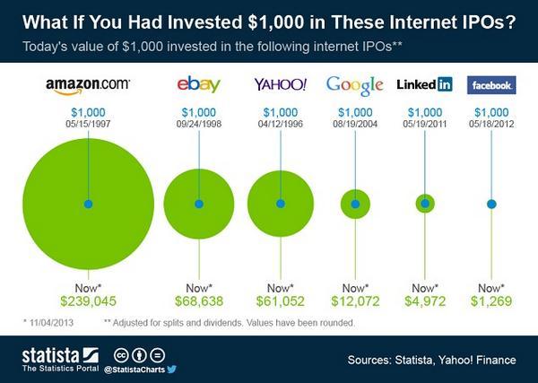 ¿Cuánto habría ganado si hubiese invertido en las salidas a #bolsa de las tecnológicas? http://t.co/B0Z6LXN95E  | http://t.co/Ex4TlEUDN7