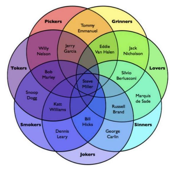 Steve Miller chart. http://t.co/buumq4hbwE