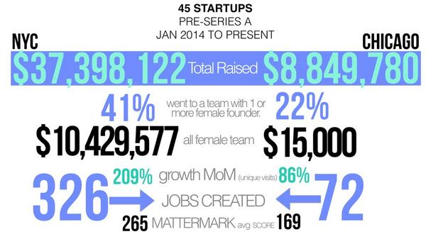45 startups, #NYC & #chicago #startups preseriesA #femalefounders data via @Mattermark http://t.co/3nNSYF64ON cc @DanielleMorrill @kathl2en_