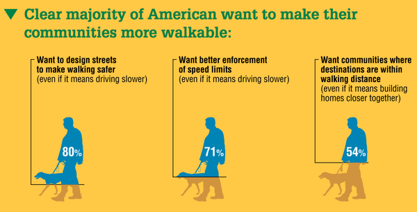 Most Americans want streets designed to be safer for walkers http://t.co/njfAKZjn5H