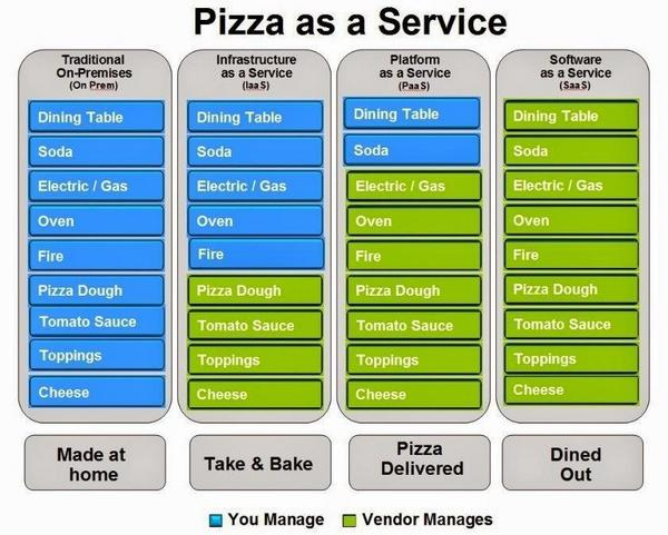 Confused by your 'as a Service' options? http://t.co/NaB4cEardo Check out the Pizza as a Service model! http://t.co/wmUI8lTgi7