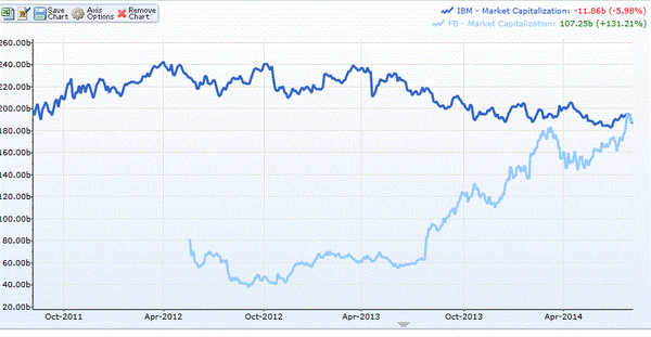 10-year-old Facebook is now worth more than 104-year-old IBM. @dkberman http://t.co/bhKlTy3wC3