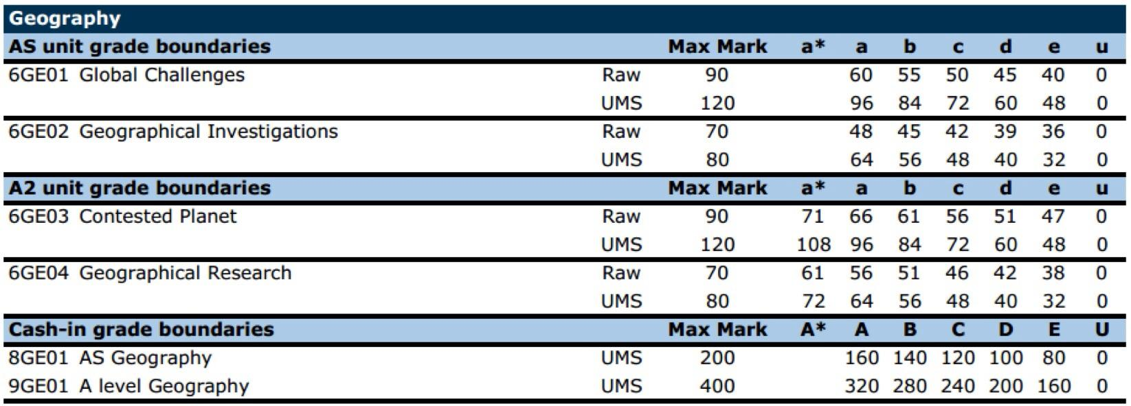 edexcel a level history coursework ums After they have sat the examination and their papers have been marked, edexcel senior examiners raw mark grade boundaries as follows: ict ums example_1doc.