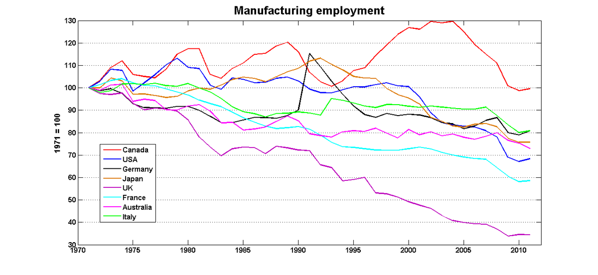 Did you know Canada is the only G7 country where mfg employment is still roughly equal to what it was 40 years ago? http://t.co/ZJV4t8EtvR