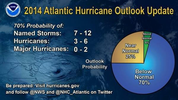 NOAA issues #Atlantic #hurricane outlook update - increased chance of below-normal season. http://t.co/HFQRoHaBV5 http://t.co/GdrIYki4fV