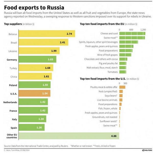Which countries will be hit the hardest by Russia's ban on food imports from the West? http://t.co/1I8gUfoyau http://t.co/yVWxyUXZ7d