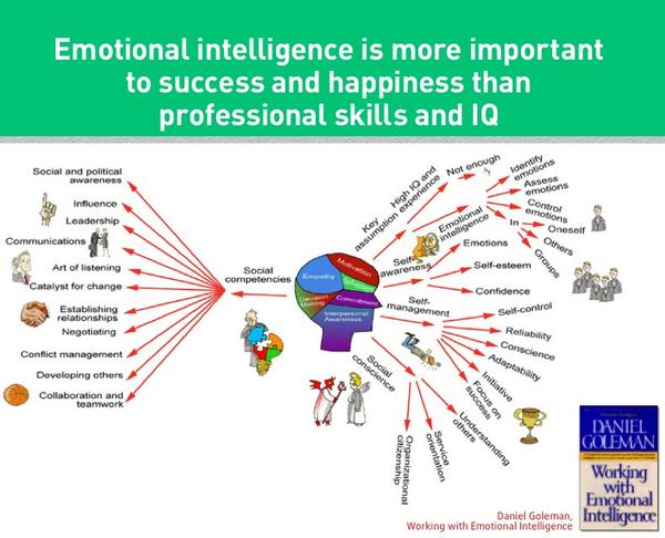 RT @SalmanRAlAbbasi: Nowadays Emotional Intelligence is worth more than Intelligence Quotient and Professional Skills. #EQtest http://t.co/6qzhtJHxAb