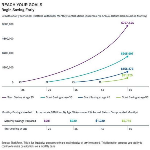 Want to reach $1 million by age 65? This #chart explains http://t.co/7afgmnpT4o http://t.co/5UWzGLhQny