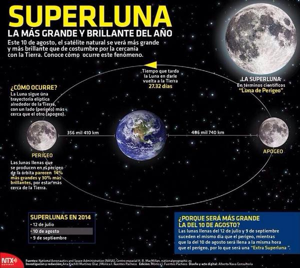No dejen de ver la luna #SuperLuna #10Agosto2014 http://t.co/Tfy0voncHM