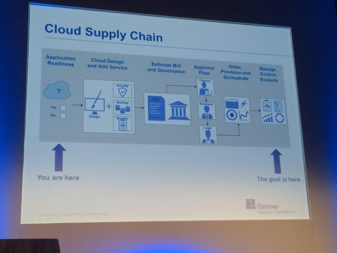 """RT @kylehilgendorf: @dreeves1 """"Cloud Supply Chain"""" for a decision making framework. #gartnercat http://t.co/MaeZo4iCaw"""