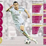 For those saying Di Maria isnt worth the money....take a look.  #MUFC #DiMaria #Stats http://t.co/ZceTjH2AQJ