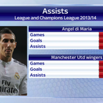 Heres how Di Maria compares to the rest of #MUFCs wingers. #SSNHQ http://t.co/NjjEHHimEw