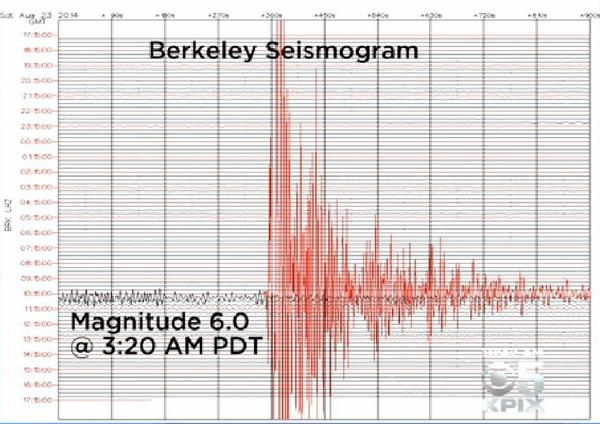 Just got the seismograph. Did #earthquake feel like a sharp jolt then shaking for 30 seconds? http://t.co/ZGXHvddOxG http://t.co/aPIJS5fXc8