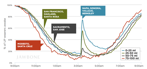 This morning's earthquake and its effect on sleep:   https://t.co/mIBR68IpBm (by @Jawbone data engineer @eugmandel) http://t.co/7H1QOu0lOP