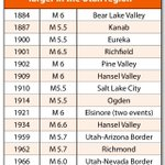 RT @BeReadyUtah: Historical #earthquakes in #Utah of magnitude 5.5 or greater: http://t.co/5TNZyk9CXl