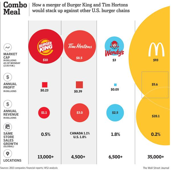 Big burgers: How a merger of Burger King and Tim Hortons would stack up against rivals. $BKW http://t.co/K4qhX0lbXQ http://t.co/eIXQHnF2qW