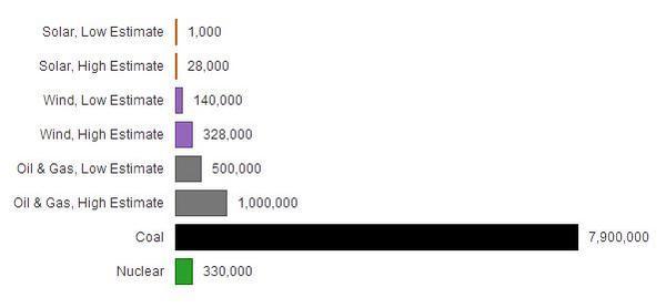 What kills more birds: wind, solar, oil, or coal? http://t.co/YAJnUCRCZL http://t.co/Cb5KxXk32Z