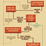 A handy guide on when it is acceptable to catcall a woman, courtesy of @Playboy.   Yes, really. http://t.co/6BBleLOaPe