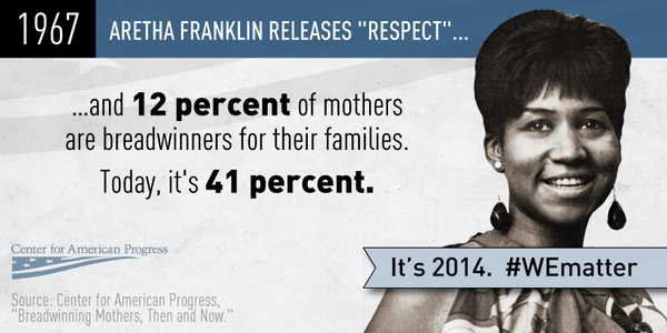 More than ever, women are the breadwinners for their families #WEmatter http://t.co/kqHJA9r28Z