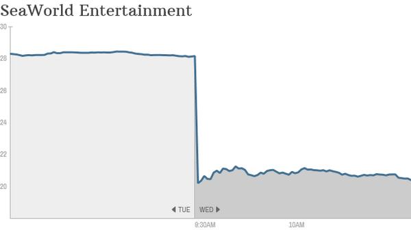 Docs can change the world: the Blackfish effect on SeaWorld stock http://t.co/chtA4YT9LJ http://t.co/SV4p8tmIgk