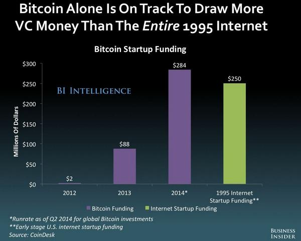 Bitcoin will attract more VC money in 2014 than the whole of the internet in 1995 @BusinessInsider http://t.co/T8gYMHcl2m