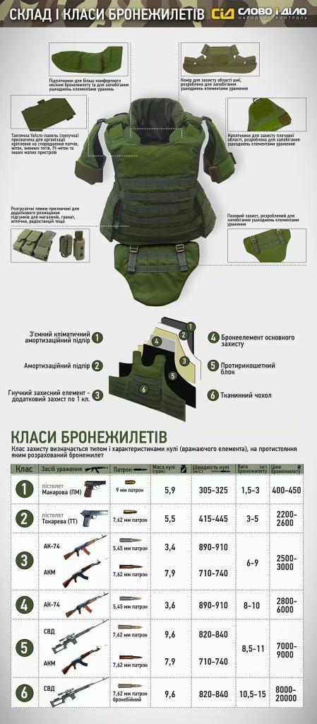 Склад і класи бронежилетів http://t.co/y9kIUUEMIX