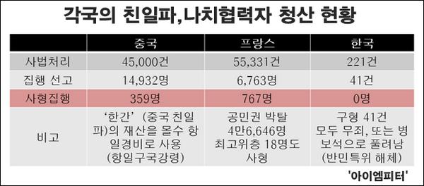 대한민국은 친일파를 단 한 명도 처벌하지 못했다. 그리고 친일파들은 해방 후 독립투사를 향해 '빨갱이'라고 불렀다. http://t.co/fHsLWPIzKC #친일파청산 #광복절 http://t.co/xQGdarFAkL