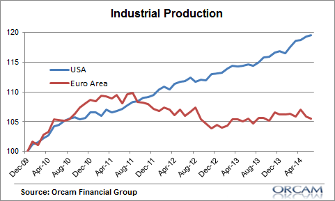 A great divergence - industrial production in Europe vs USA. http://t.co/4rShP5rOFc