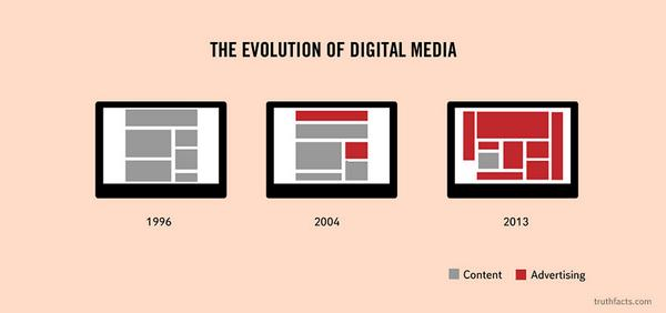 Evolution of online Media! :D http://t.co/PLk1C46OZT