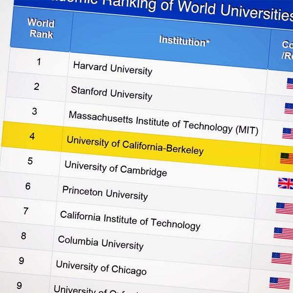Ranked 4th overall in 2014 Academic Ranking of World Universities. #Cal #GoBears #Berkeley http://t.co/86b2YokvMe