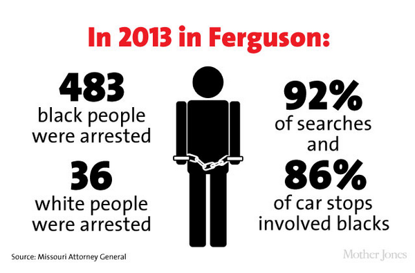 What data journalism told us about #Ferguson, by @smfrogers http://t.co/R2khLgMBGt http://t.co/OQVykUEM4n