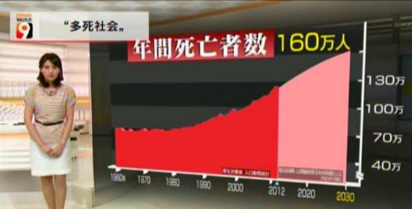 NHKによると、どうやら日本は超高齢化社会をすっ飛ばして、「多死社会」に移行するということらしい。 高齢じゃなくてもバタバタ死ぬ社会への布石作り。 http://t.co/kYkYvgfK3c
